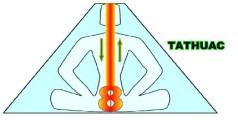 Maya Pyramid Pose K'u showing kundalini energy