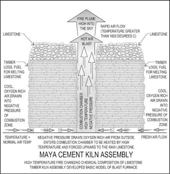 Maya Kiln Model By James O'Kon. The Lost Secrets of Maya Technology